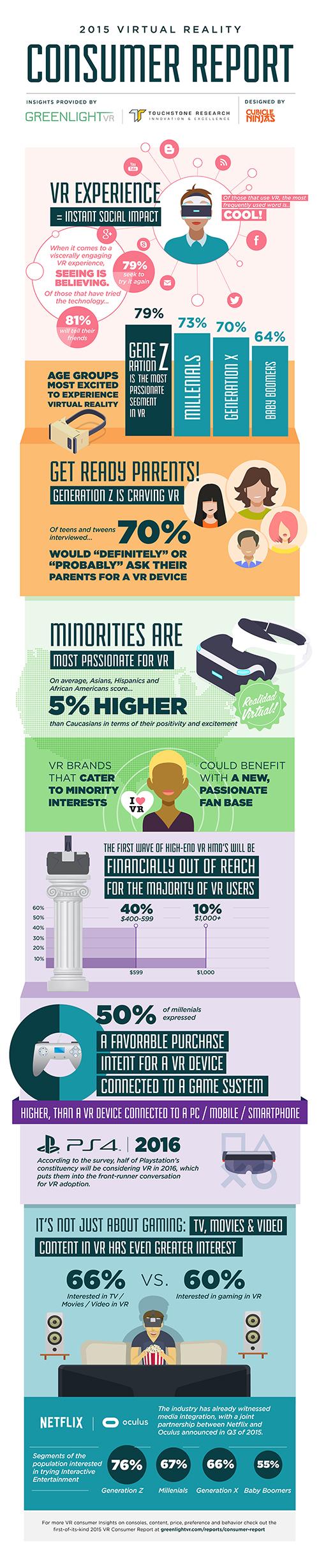 Rocio_R1_GreenlightVR_Infographic_Rocio