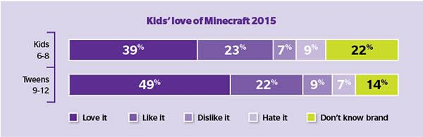 MinecraftChart