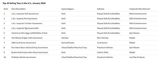NPD Toys January