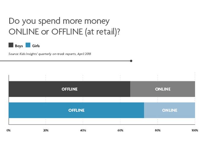 KidInsight-online-spending