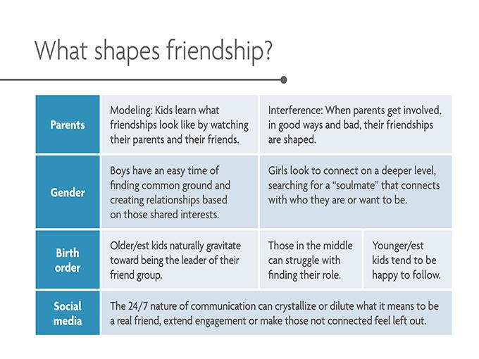 Chart showing parents, gender, birth order and social media shape friendships