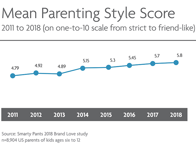 Mean_Parenting_Style_Score