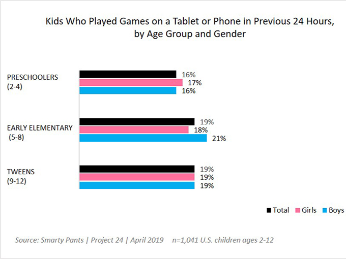 SmartyPants_Tablet_Phone_Stats