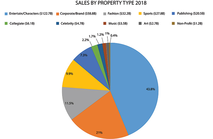Sales-by-Property