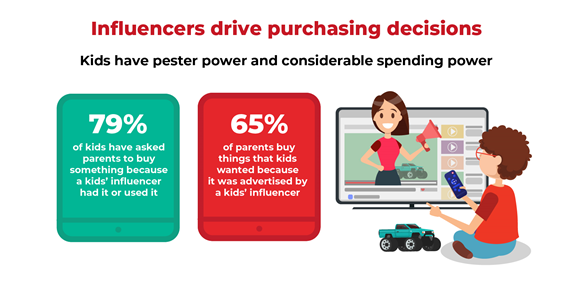Purchase power