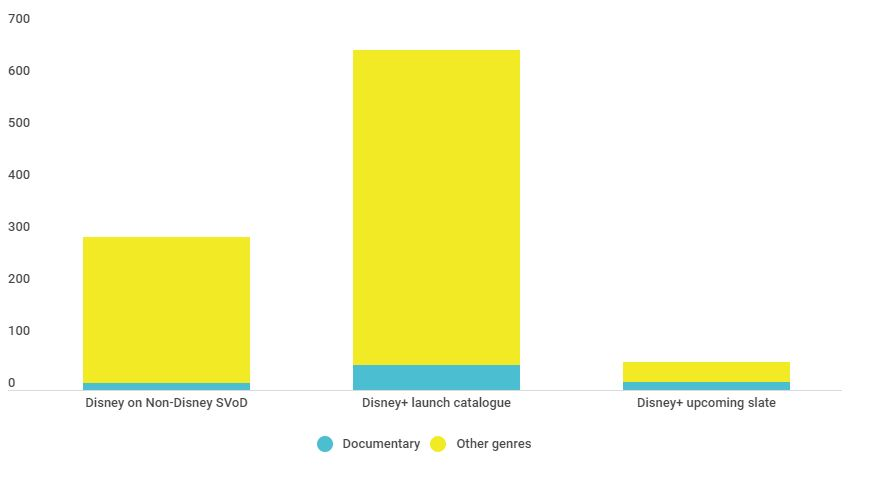 Disney documentary's share of Disney catalogue, by number of titles.